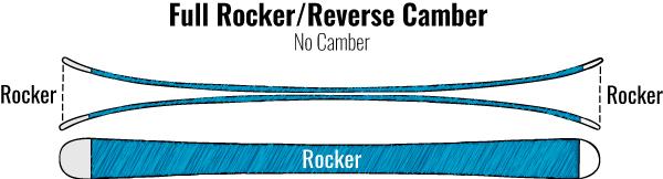 Reverse Camber Rocker