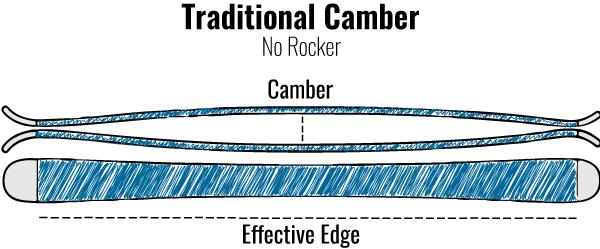 Traditional Camber Rocker